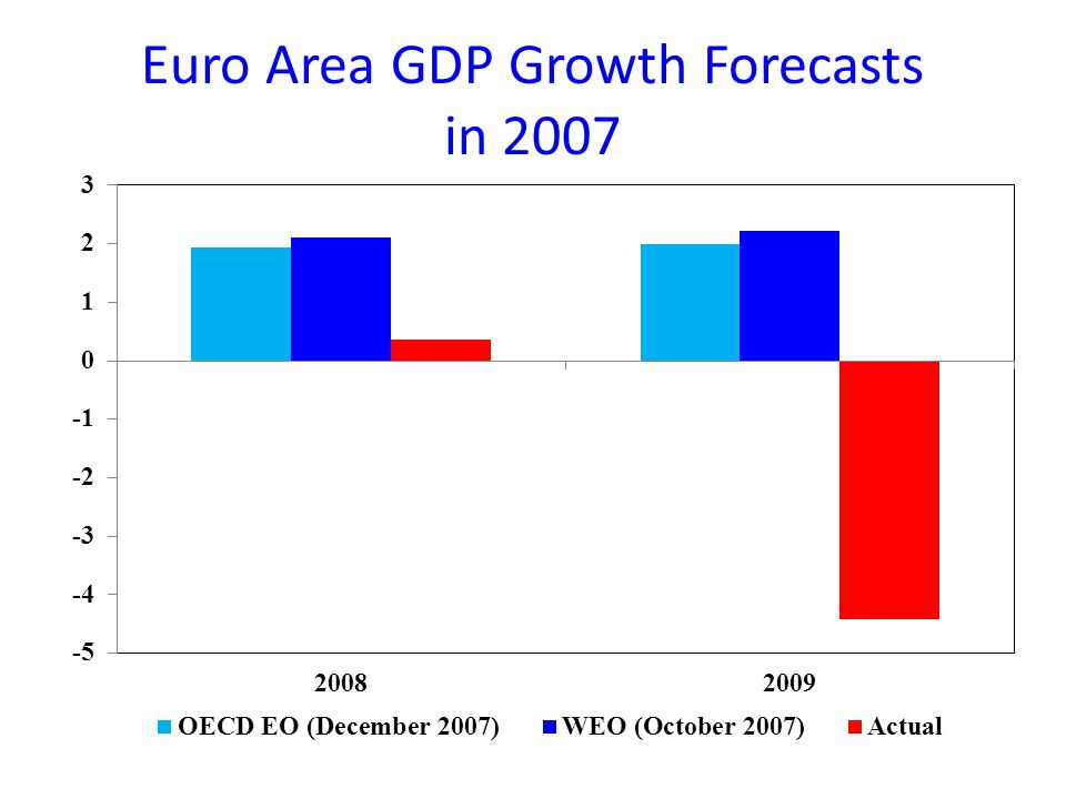 Euro Area GDP Growth Forecasts in 2007