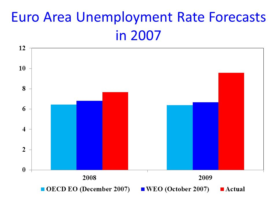 Euro Area Unemployment Rate Forecasts in 2007