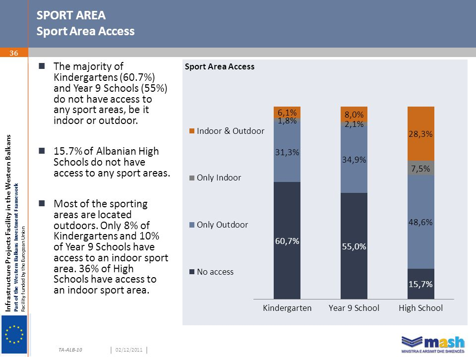 Infrastructure Projects Facility in the Western Balkans Part of the Western Balkans Investment Framework Facility funded by the European Union TA-ALB-1002/12/2011 SPORT AREA Sport Area Access 36  The majority of Kindergartens (60.7%) and Year 9 Schools (55%) do not have access to any sport areas, be it indoor or outdoor.
