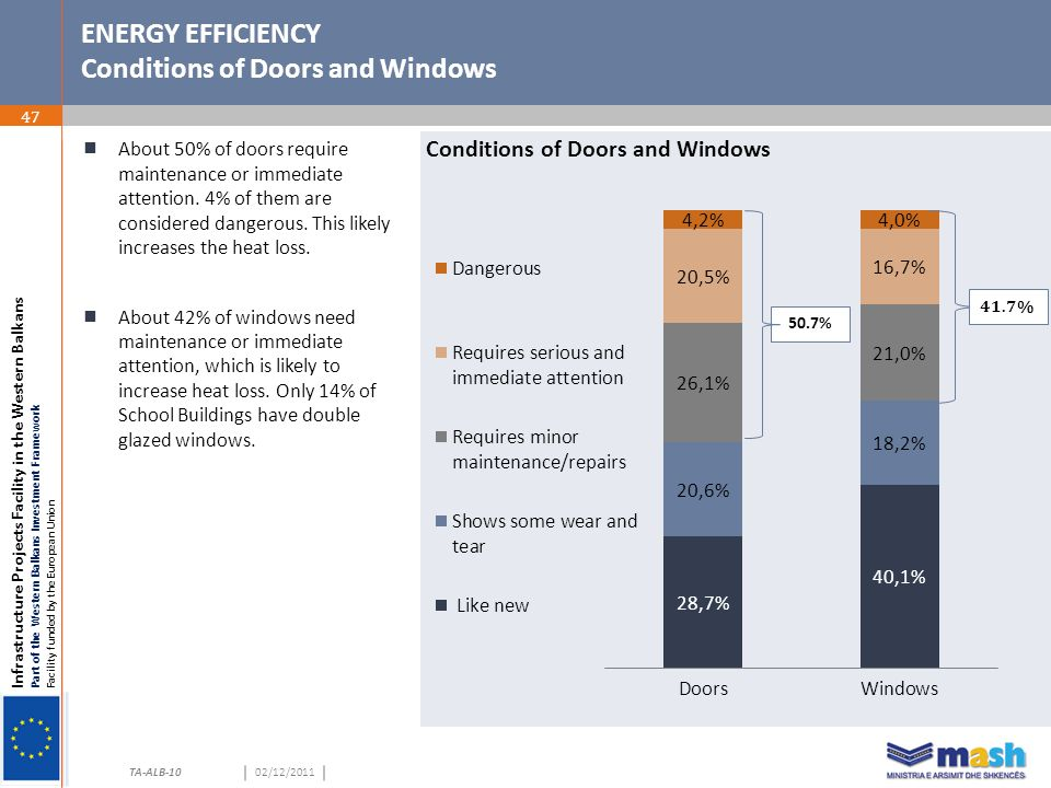 Infrastructure Projects Facility in the Western Balkans Part of the Western Balkans Investment Framework Facility funded by the European Union TA-ALB-1002/12/2011 ENERGY EFFICIENCY Conditions of Doors and Windows 47  About 50% of doors require maintenance or immediate attention.