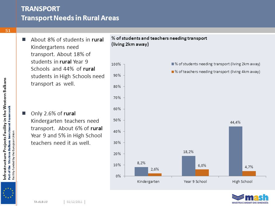 Infrastructure Projects Facility in the Western Balkans Part of the Western Balkans Investment Framework Facility funded by the European Union TA-ALB-1002/12/2011 TRANSPORT Transport Needs in Rural Areas 51  About 8% of students in rural Kindergartens need transport.