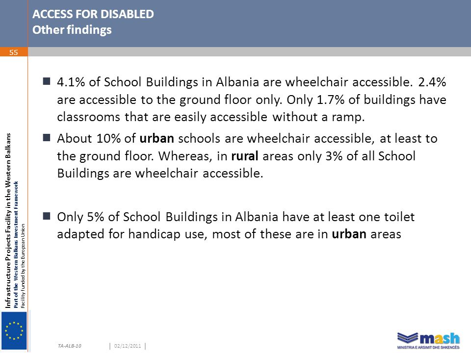 Infrastructure Projects Facility in the Western Balkans Part of the Western Balkans Investment Framework Facility funded by the European Union TA-ALB-1002/12/2011 TA-ALB-10 ACCESS FOR DISABLED Other findings 55  4.1% of School Buildings in Albania are wheelchair accessible.