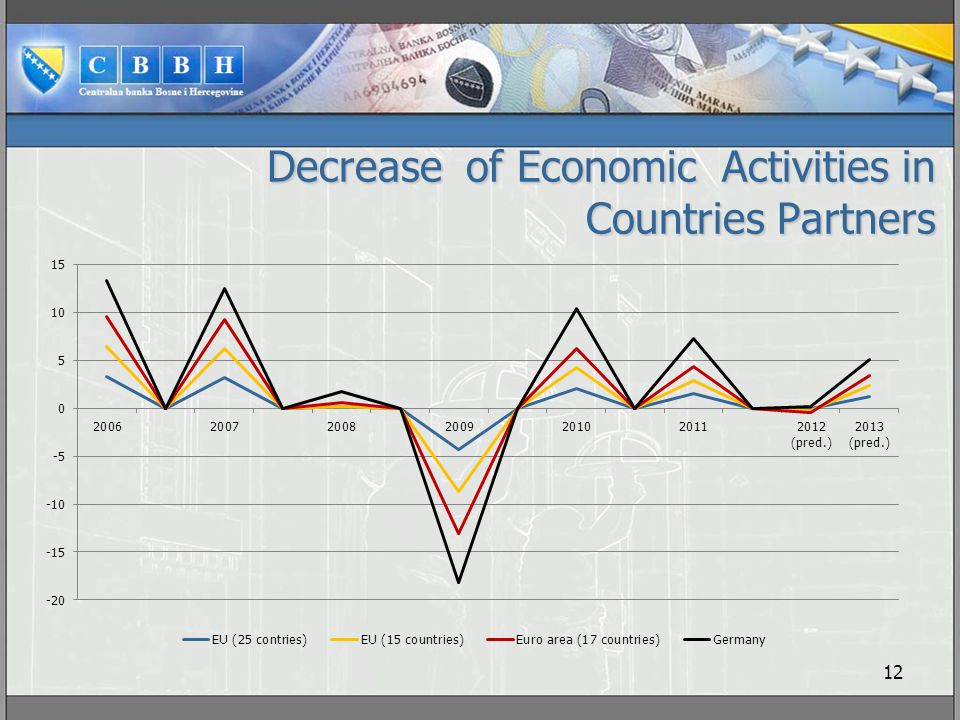 Decrease of Economic Activities in Countries Partners 12 1