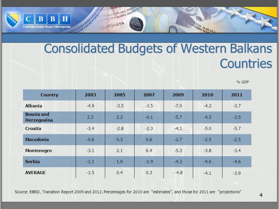 Consolidated Budgets of Western Balkans Countries 1 4 Country200320052007200920102011 Albania-4.9-3.5 -7.0-4.2-3.7 Bosnia and Herzegovina 2.32.2-0.1-5.7-4.5-3.5 Croatia-3.4-2.8-2.3-4.1-5.0-5.7 Macedonia-0.60.30.6-2.7-2.5 Montenegro-3.12.16.4-5.3-3.8-3.4 Serbia-1.11.0-1.9-4.3-4.6 AVERAGE-1.50.40.3- 4.8 -4.1-3.9 Source: EBRD, Transition Report 2009 and 2012.