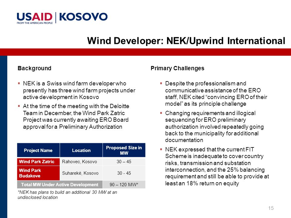 15 Wind Developer: NEK/Upwind International Project NameLocation Proposed Size in MW Wind Park ZatricRahovec, Kosovo30 – 45 Wind Park Budakove Suharekë, Kosovo30 - 45 Total MW Under Active Development90 – 120 MW*  NEK is a Swiss wind farm developer who presently has three wind farm projects under active development in Kosovo  At the time of the meeting with the Deloitte Team in December, the Wind Park Zatric Project was currently awaiting ERO Board approval for a Preliminary Authorization *NEK has plans to build an additional 30 MW at an undisclosed location  Despite the professionalism and communicative assistance of the ERO staff, NEK cited convincing ERO of their model as its principle challenge  Changing requirements and illogical sequencing for ERO preliminary authorization involved repeatedly going back to the municipality for additional documentation  NEK expressed that the current FIT Scheme is inadequate to cover country risks, transmission and substation interconnection, and the 25% balancing requirement and still be able to provide at least an 18% return on equity BackgroundPrimary Challenges