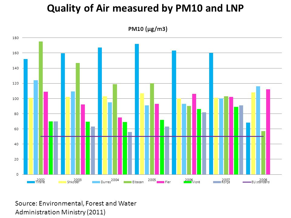 Quality of Air measured by PM10 and LNP Source: Environmental, Forest and Water Administration Ministry (2011)