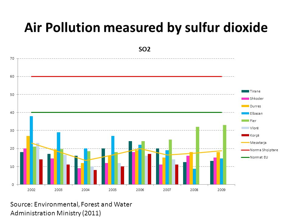 Air Pollution measured by sulfur dioxide Source: Environmental, Forest and Water Administration Ministry (2011)