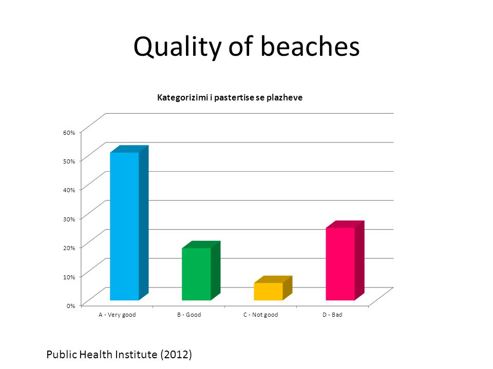 Quality of beaches Public Health Institute (2012)