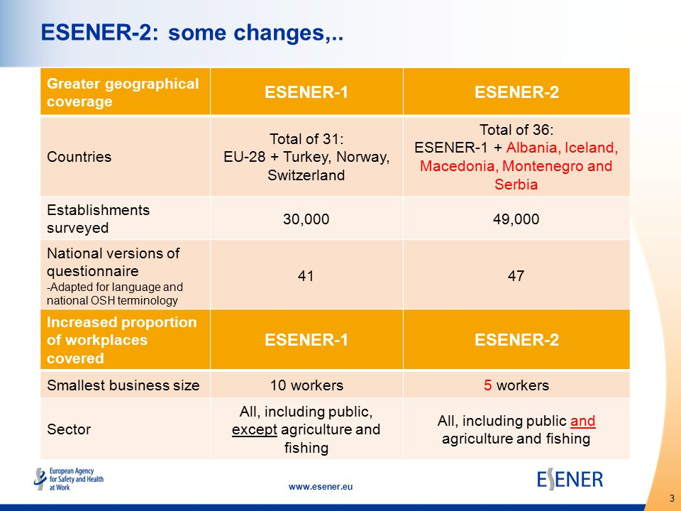 4 www.esener.eu National sample boosts  Funded by the national authorities.
