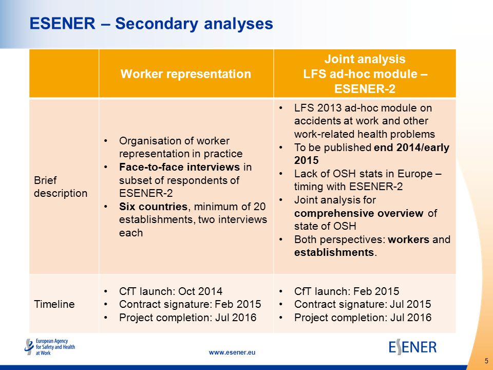 5 www.esener.eu ESENER – Secondary analyses Worker representation Joint analysis LFS ad-hoc module – ESENER-2 Brief description Organisation of worker representation in practice Face-to-face interviews in subset of respondents of ESENER-2 Six countries, minimum of 20 establishments, two interviews each LFS 2013 ad-hoc module on accidents at work and other work-related health problems To be published end 2014/early 2015 Lack of OSH stats in Europe – timing with ESENER-2 Joint analysis for comprehensive overview of state of OSH Both perspectives: workers and establishments.