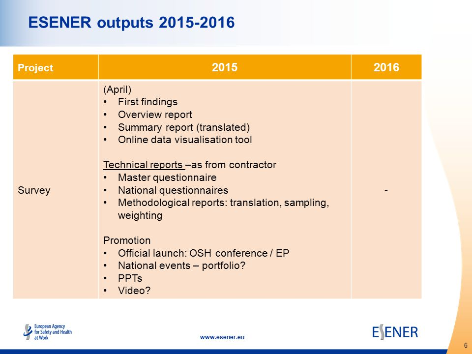 6 www.esener.eu ESENER outputs 2015-2016 Project 20152016 Survey (April) First findings Overview report Summary report (translated) Online data visualisation tool Technical reports –as from contractor Master questionnaire National questionnaires Methodological reports: translation, sampling, weighting Promotion Official launch: OSH conference / EP National events – portfolio.