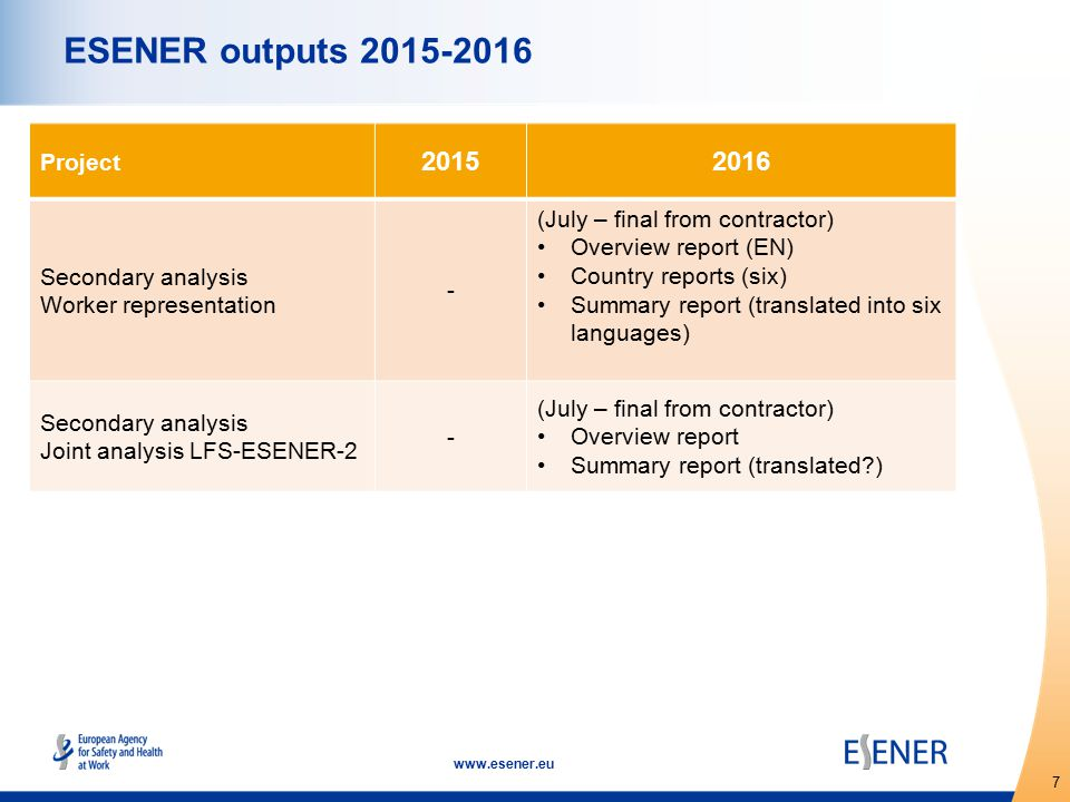 7 www.esener.eu ESENER outputs 2015-2016 Project 20152016 Secondary analysis Worker representation - (July – final from contractor) Overview report (EN) Country reports (six) Summary report (translated into six languages) Secondary analysis Joint analysis LFS-ESENER-2 - (July – final from contractor) Overview report Summary report (translated )