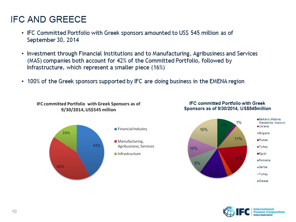 10 IFC AND GREECE IFC Committed Portfolio with Greek sponsors amounted to US$ 545 million as of September 30, 2014 Investment through Financial Instit