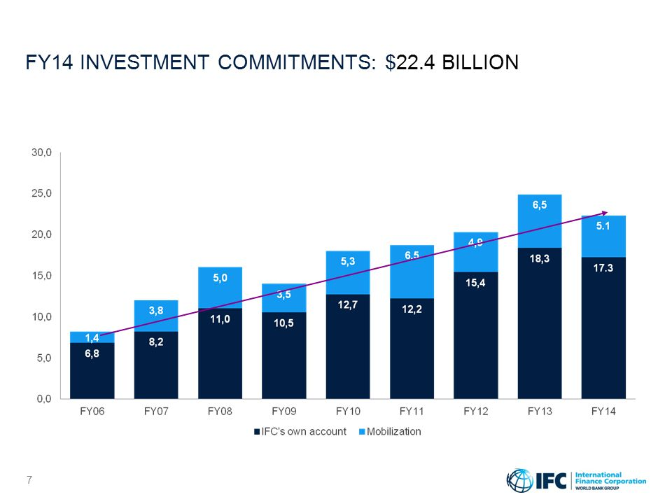 FY14 INVESTMENT COMMITMENTS: $22.4 BILLION 7 7