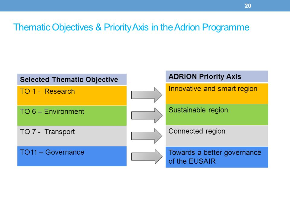 Thematic Objectives & Priority Axis in the Adrion Programme 20 Selected Thematic Objective TO 1 - Research TO 6 – Environment TO 7 - Transport TO11 –