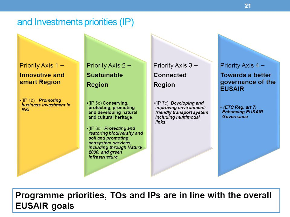 and Investments priorities (IP) 21 Priority Axis 1 – Innovative and smart Region (IP 1b) - Promoting business investment in R&I Priority Axis 2 – Sust