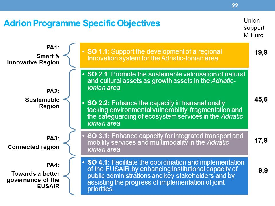 Adrion Programme Specific Objectives 22 PA1: Smart & Innovative Region SO 1.1: Support the development of a regional Innovation system for the Adriati