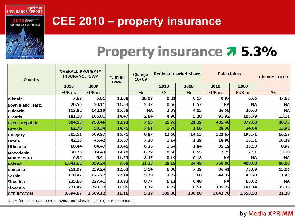 Property insurance  5.3% Country OVERALL PROPERTY INSURANCE GWP % in all GWP Change 10/09 Regional market sharePaid claims Change 10/09 201020092010200920102009 EUR m.