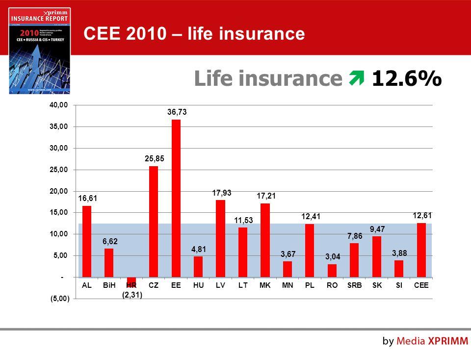 Life insurance  12.6% CEE 2010 – life insurance
