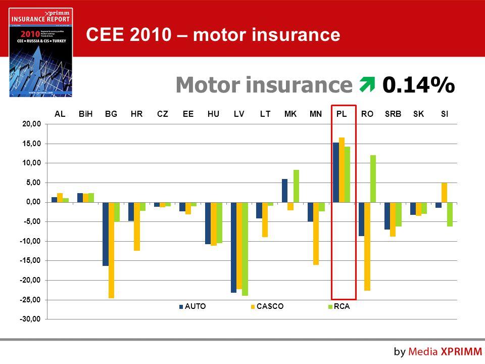 Motor insurance  0.14% CEE 2010 – motor insurance