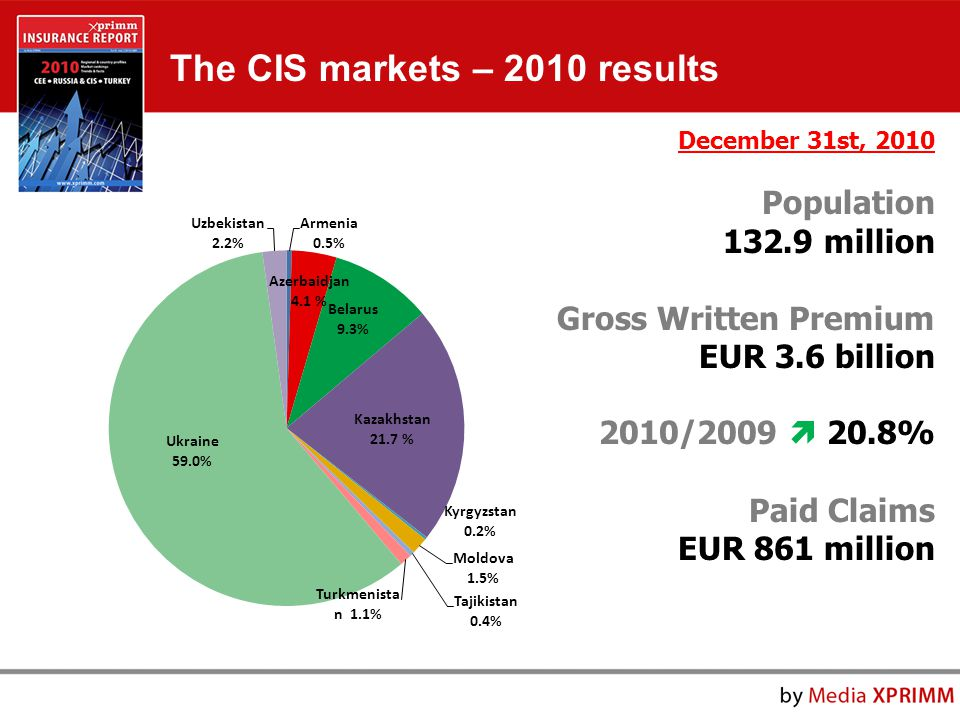 The CIS markets – 2010 results December 31st, 2010 Population 132.9 million Gross Written Premium EUR 3.6 billion 2010/2009  20.8% Paid Claims EUR 861 million