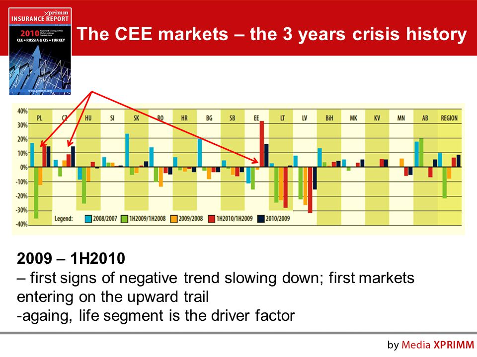 2009 – 1H2010 – first signs of negative trend slowing down; first markets entering on the upward trail -againg, life segment is the driver factor The CEE markets – the 3 years crisis history