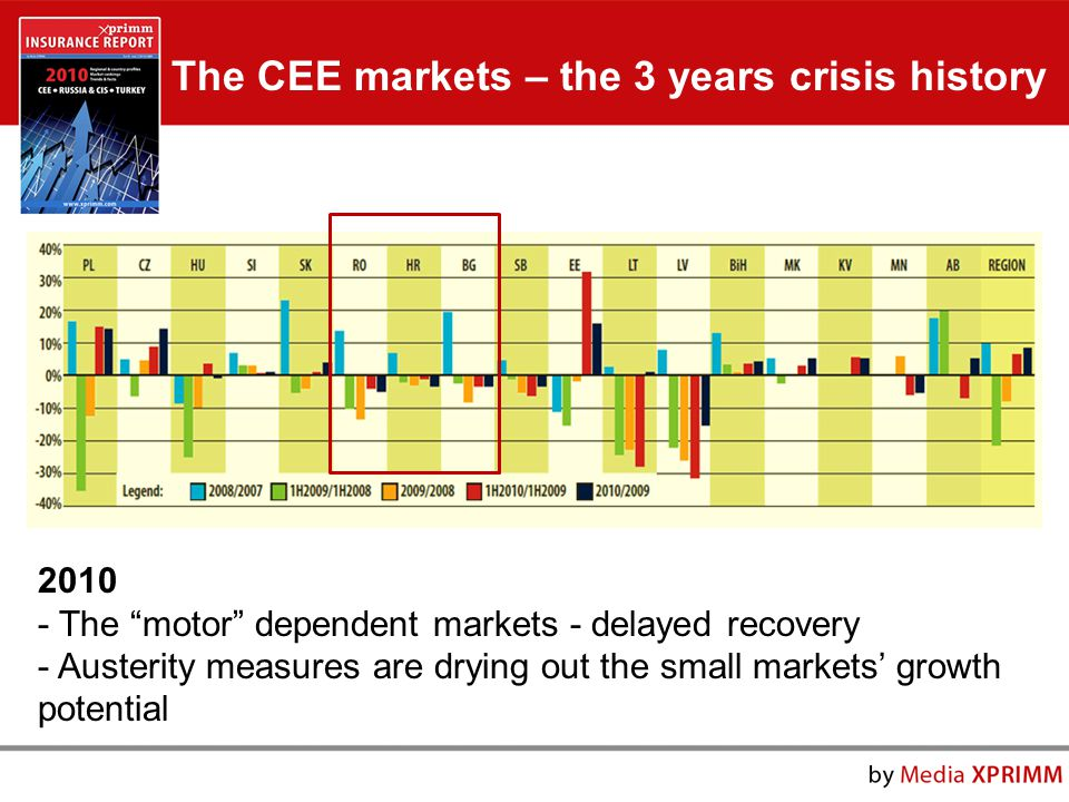 2010 - The motor dependent markets - delayed recovery - Austerity measures are drying out the small markets' growth potential The CEE markets – the 3 years crisis history