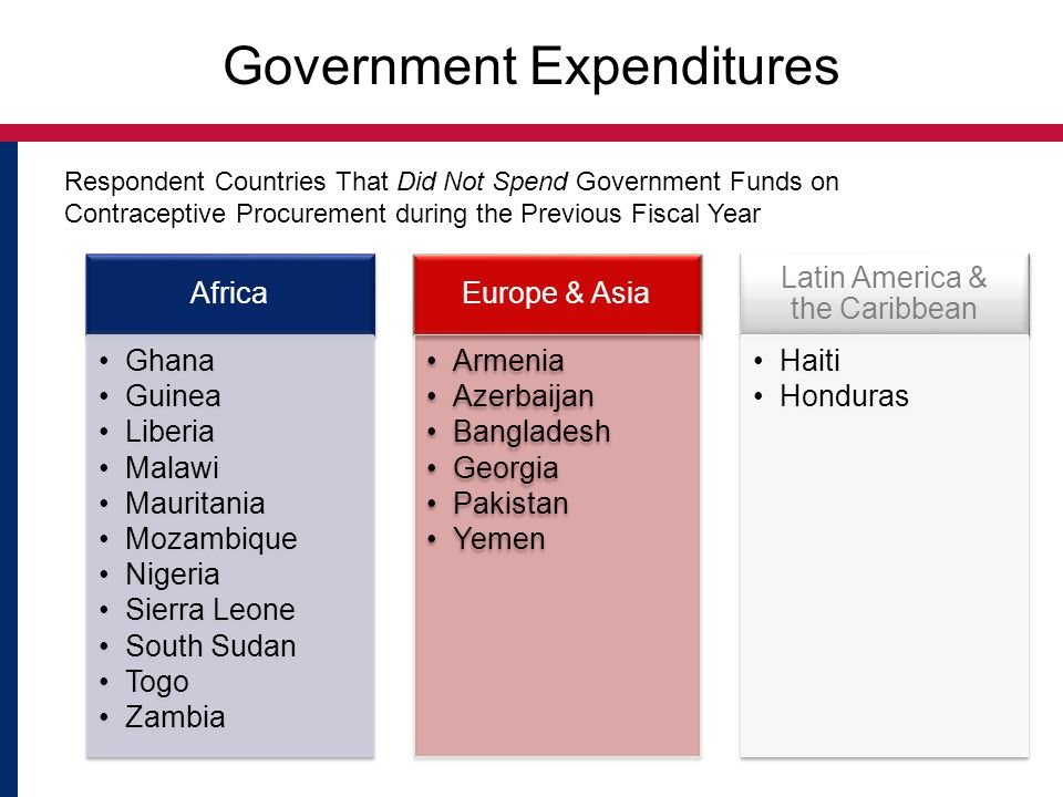 Government Expenditures Respondent Countries That Did Not Spend Government Funds on Contraceptive Procurement during the Previous Fiscal Year Africa G