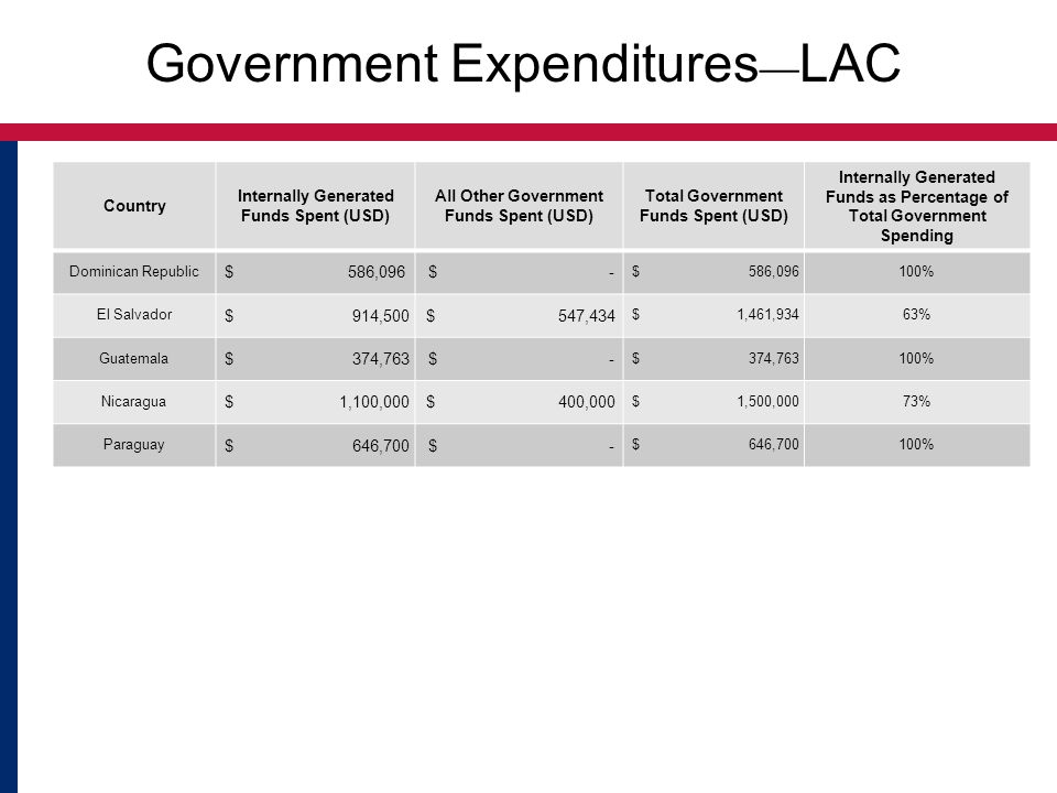 Government Expenditures ― LAC Country Internally Generated Funds Spent (USD) All Other Government Funds Spent (USD) Total Government Funds Spent (USD)