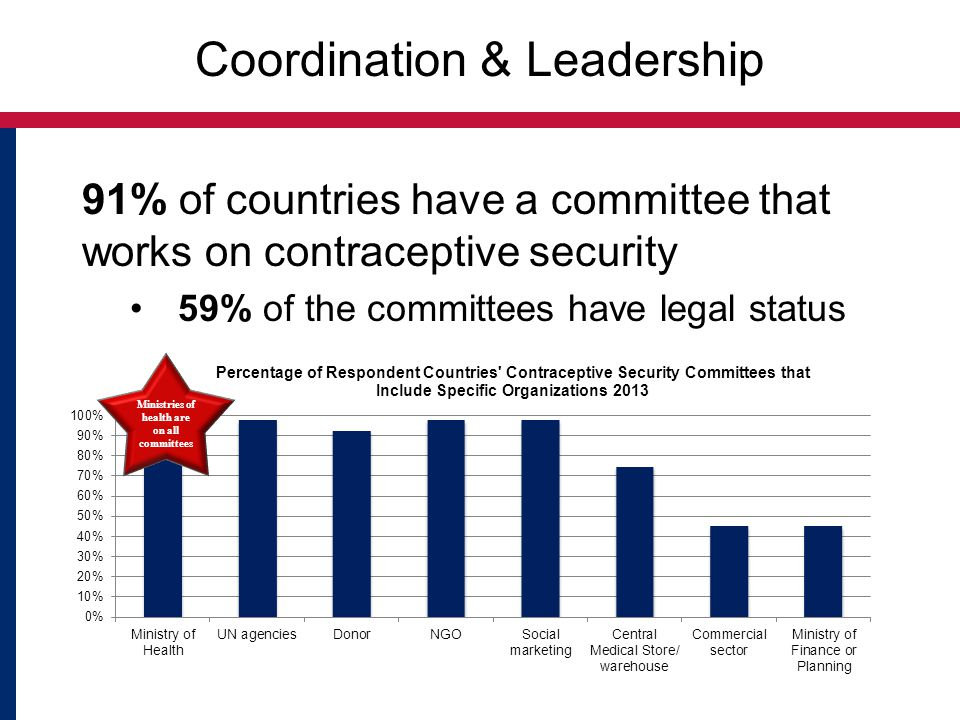 Coordination & Leadership 91% of countries have a committee that works on contraceptive security 59% of the committees have legal status
