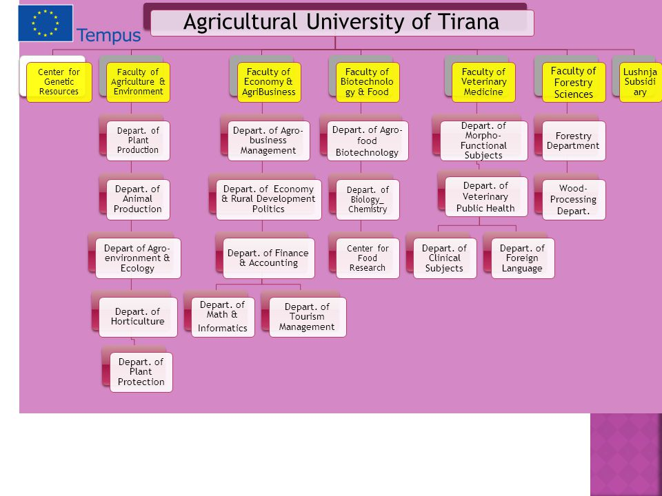 Agricultural University of Tirana Center for Genetic Resources Faculty of Agriculture & Environment Depart.