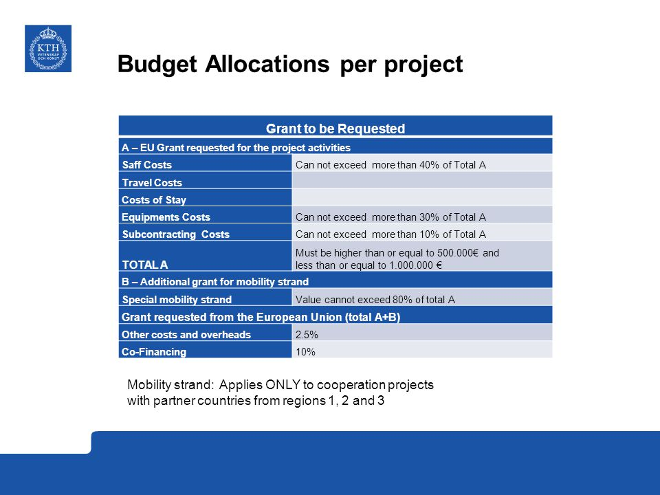 Budget Allocations per project Grant to be Requested A – EU Grant requested for the project activities Saff CostsCan not exceed more than 40% of Total A Travel Costs Costs of Stay Equipments CostsCan not exceed more than 30% of Total A Subcontracting CostsCan not exceed more than 10% of Total A TOTAL A Must be higher than or equal to 500.000€ and less than or equal to 1.000.000 € B – Additional grant for mobility strand Special mobility strandValue cannot exceed 80% of total A Grant requested from the European Union (total A+B) Other costs and overheads2.5% Co-Financing10% Mobility strand: Applies ONLY to cooperation projects with partner countries from regions 1, 2 and 3