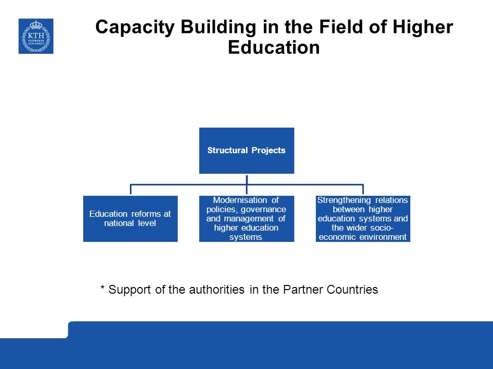 Capacity Building in the Field of Higher Education Structural Projects Education reforms at national level Modernisation of policies, governance and management of higher education systems Strengthening relations between higher education systems and the wider socio- economic environment * Support of the authorities in the Partner Countries
