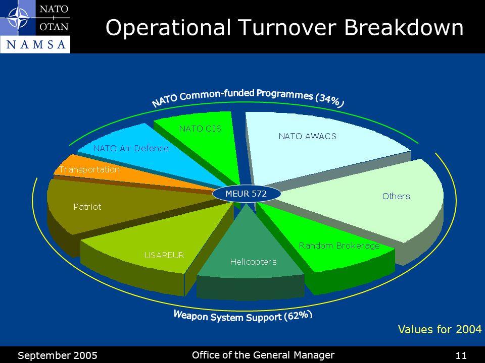 September 2005 Office of the General Manager 11 Operational Turnover Breakdown Values for 2004 MEUR 572