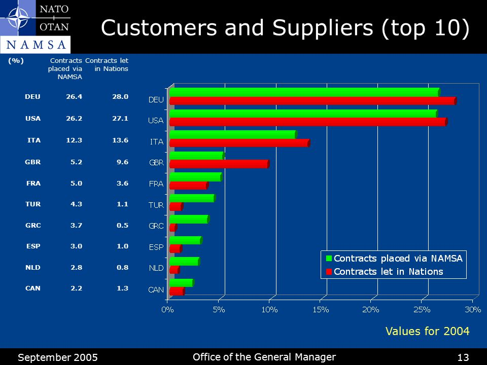 September 2005 Office of the General Manager 13 Customers and Suppliers (top 10) (%)Contracts placed via NAMSA Contracts let in Nations DEU26.428.0 US