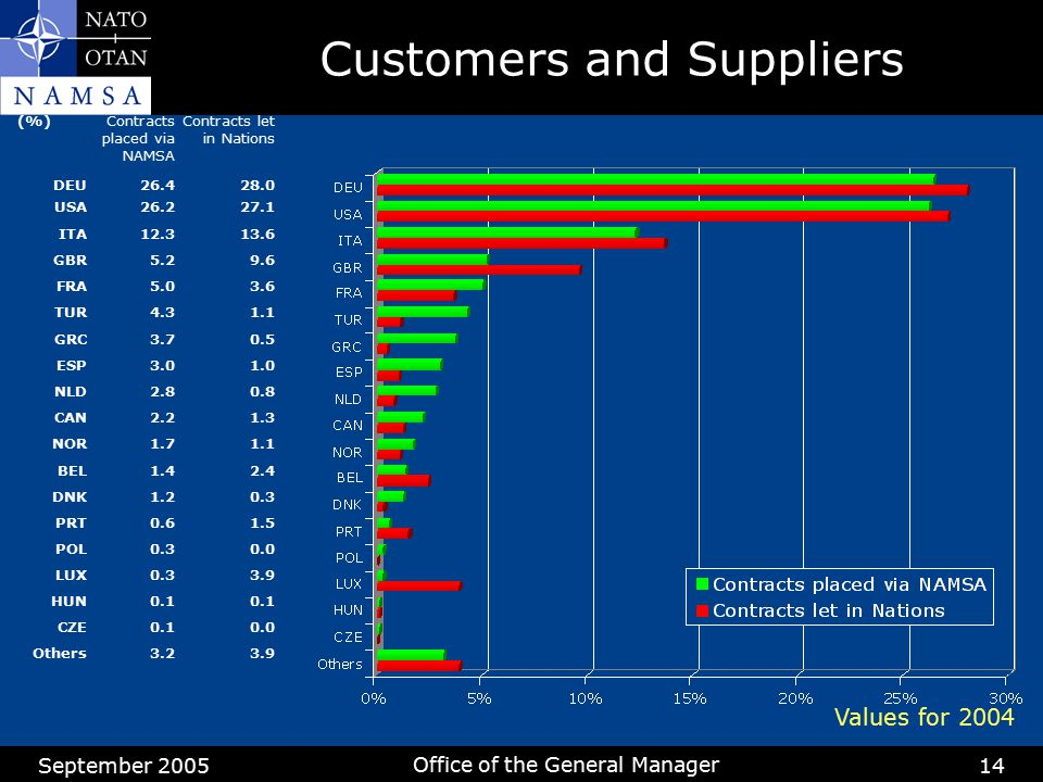 September 2005 Office of the General Manager 14 Customers and Suppliers (%)Contracts placed via NAMSA Contracts let in Nations DEU26.428.0 USA26.227.1