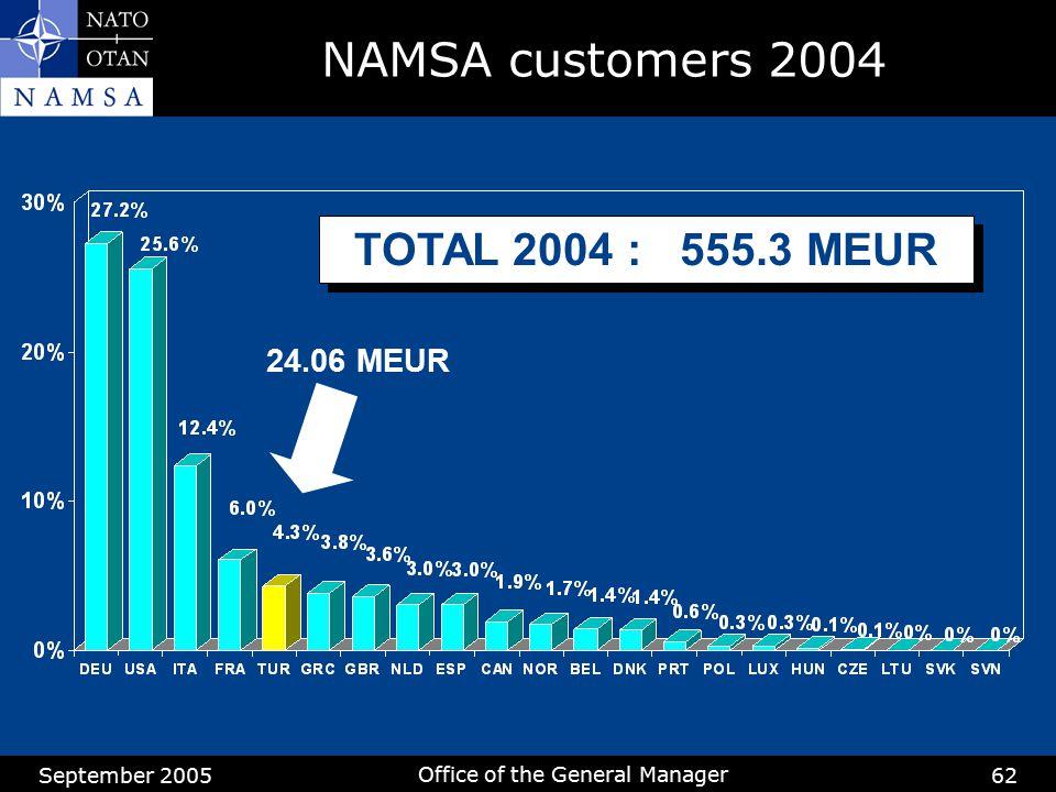September 2005 Office of the General Manager 62 TOTAL 2004 : 555.3 MEUR 24.06 MEUR NAMSA customers 2004