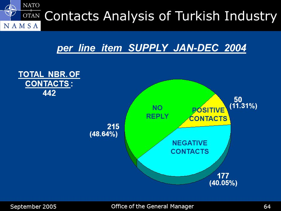 September 2005 Office of the General Manager 64 per line item SUPPLY JAN-DEC 2004 TOTAL NBR. OF CONTACTS : 442 NO REPLY NEGATIVE CONTACTS (11.31%) POS