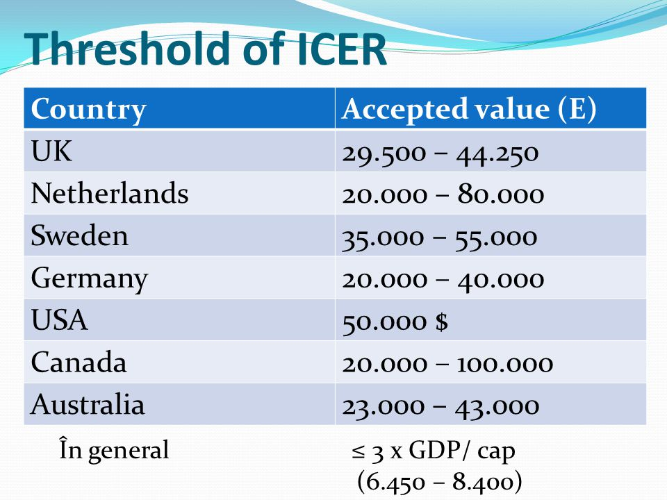 Threshold of ICER CountryAccepted value (E) UK29.500 – 44.250 Netherlands20.000 – 80.000 Sweden35.000 – 55.000 Germany20.000 – 40.000 USA50.000 $ Canada20.000 – 100.000 Australia23.000 – 43.000 În general ≤ 3 x GDP/ cap (6.450 – 8.400)