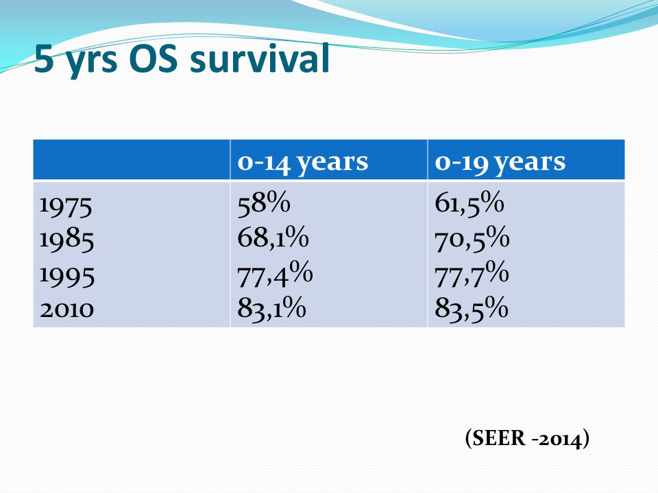 5 yrs OS survival 0-14 years0-19 years 1975 1985 1995 2010 58% 68,1% 77,4% 83,1% 61,5% 70,5% 77,7% 83,5% (SEER -2014)