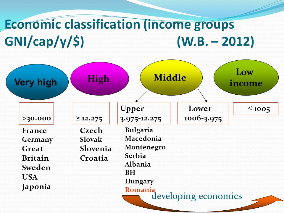 Economic classification (income groups GNI/cap/y/$) (W.B. – 2012) High Middle Low income ≥ 12.275 Upper 3.975-12.275 Lower 1006-3.975  1005 Czech Slo