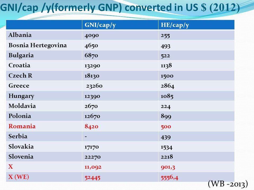 GNI/cap /y(formerly GNP) converted in US $ (2012) GNI/cap/yHE/cap/y Albania4090255 Bosnia Hertegovina4650493 Bulgaria6870522 Croatia132901138 Czech R181301500 Greece 232602864 Hungary123901085 Moldavia2670224 Polonia12670899 Romania8420500 Serbia-439 Slovakia171701534 Slovenia222702218 X11,092901,3 X (WE)524455556,4 (WB -2013)