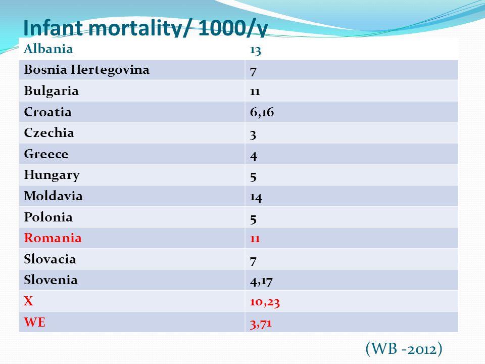 Infant mortality/ 1000/y Albania13 Bosnia Hertegovina7 Bulgaria11 Croatia6,16 Czechia3 Greece4 Hungary5 Moldavia14 Polonia5 Romania11 Slovacia7 Slovenia4,17 X10,23 WE3,71 (WB -2012)
