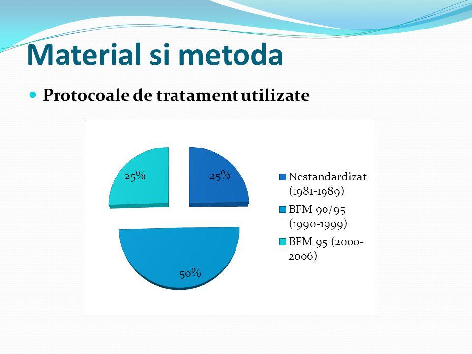 Material si metoda Protocoale de tratament utilizate