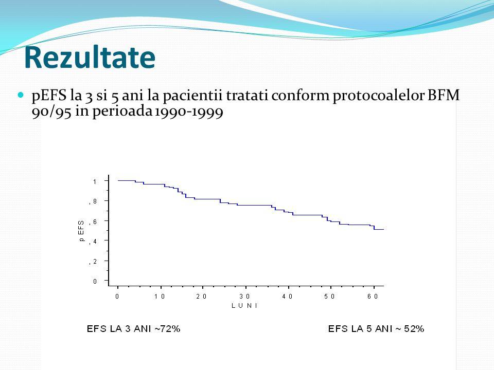 Rezultate pEFS la 3 si 5 ani la pacientii tratati conform protocoalelor BFM 90/95 in perioada 1990-1999