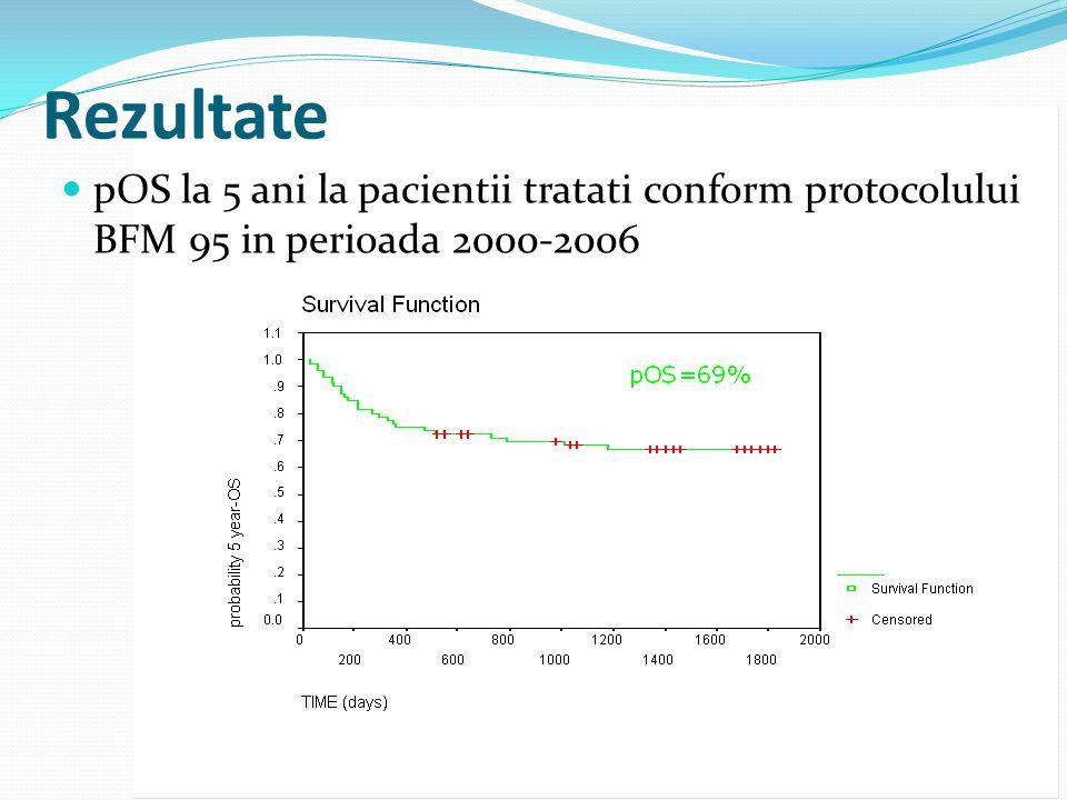 Rezultate pOS la 5 ani la pacientii tratati conform protocolului BFM 95 in perioada 2000-2006