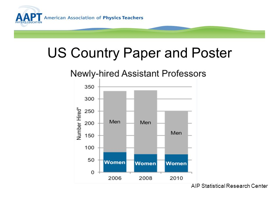 US Country Paper and Poster AIP Statistical Research Center