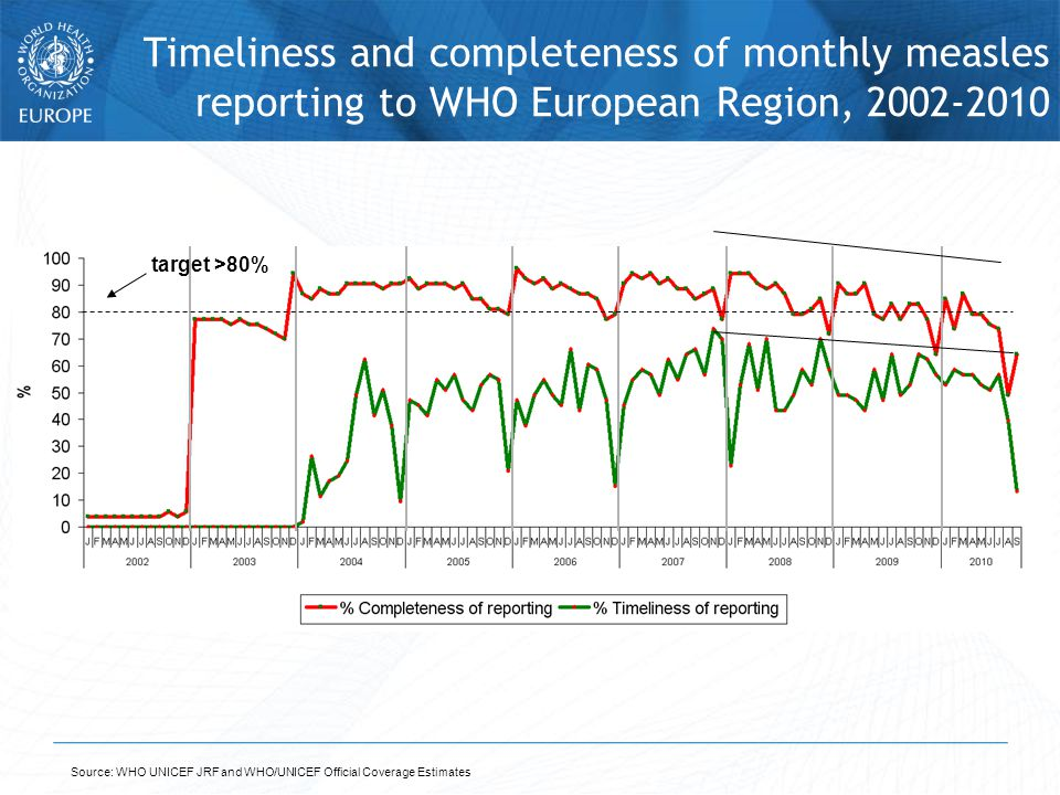 Source: WHO UNICEF JRF and WHO/UNICEF Official Coverage Estimates Timeliness and completeness of monthly measles reporting to WHO European Region, 2002-2010 target >80%