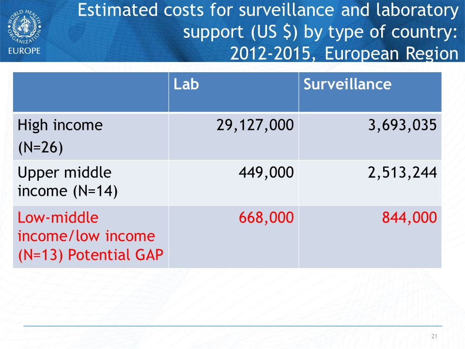 21 Estimated costs for surveillance and laboratory support (US $) by type of country: 2012-2015, European Region LabSurveillance High income (N=26) 29,127,0003,693,035 Upper middle income (N=14) 449,0002,513,244 Low-middle income/low income (N=13) Potential GAP 668,000844,000