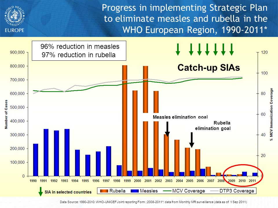 Data Source: 1990-2010: WHO-UNICEF Joint reporting Form ; 2008-2011*: data from Monthly MR surveillance (data as of 1 Sep 2011) Catch-up SIAs 96% reduction in measles 97% reduction in rubella Measles elimination goal Rubella elimination goal Progress in implementing Strategic Plan to eliminate measles and rubella in the WHO European Region, 1990-2011*